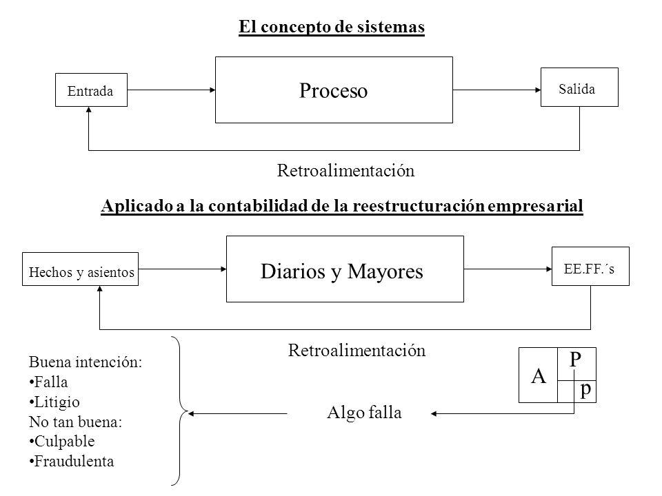 El concepto de sistemas Entrada Proceso Salida Retroalimentación Aplicado a la contabilidad de la reestructuración empresarial Diarios y Mayores EE.FF