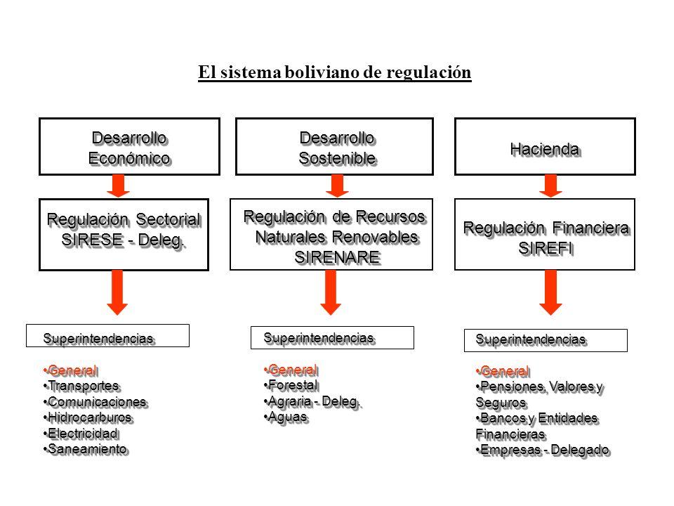 Regulación Financiera SIREFI SIREFI Superintendencias GeneralGeneral TransportesTransportes ComunicacionesComunicaciones HidrocarburosHidrocarburos El