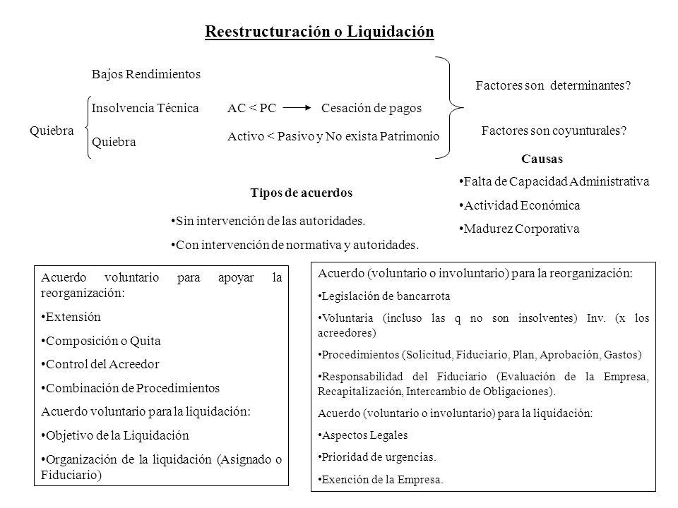 Reestructuración o Liquidación Factores son determinantes? Factores son coyunturales? Bajos Rendimientos Insolvencia Técnica Quiebra AC < PC Cesación