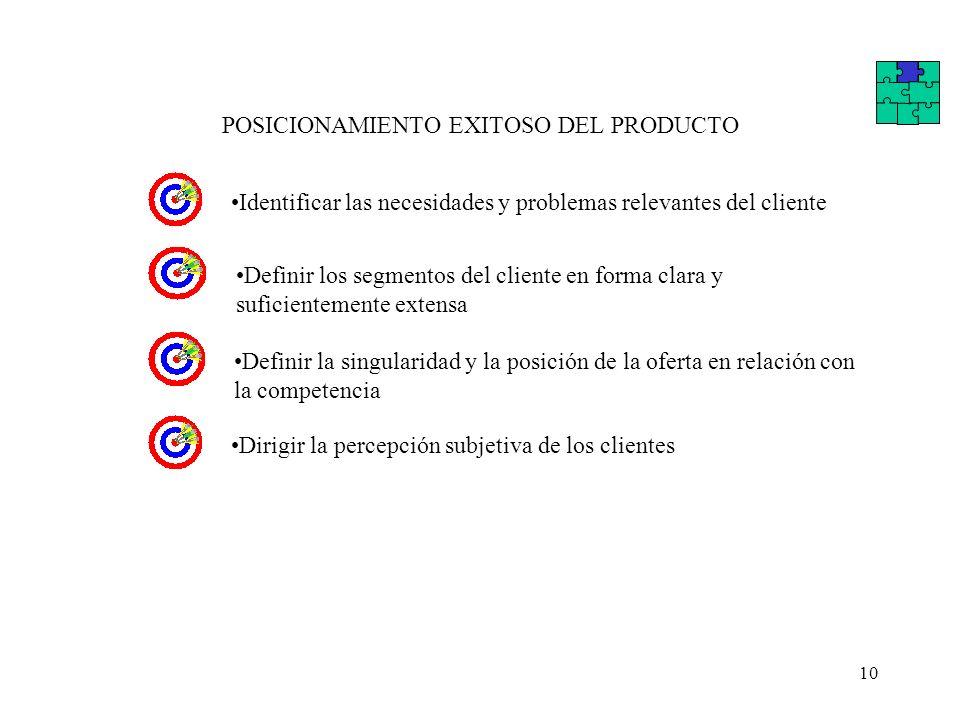 10 POSICIONAMIENTO EXITOSO DEL PRODUCTO Identificar las necesidades y problemas relevantes del clienteDirigir la percepción subjetiva de los clientes