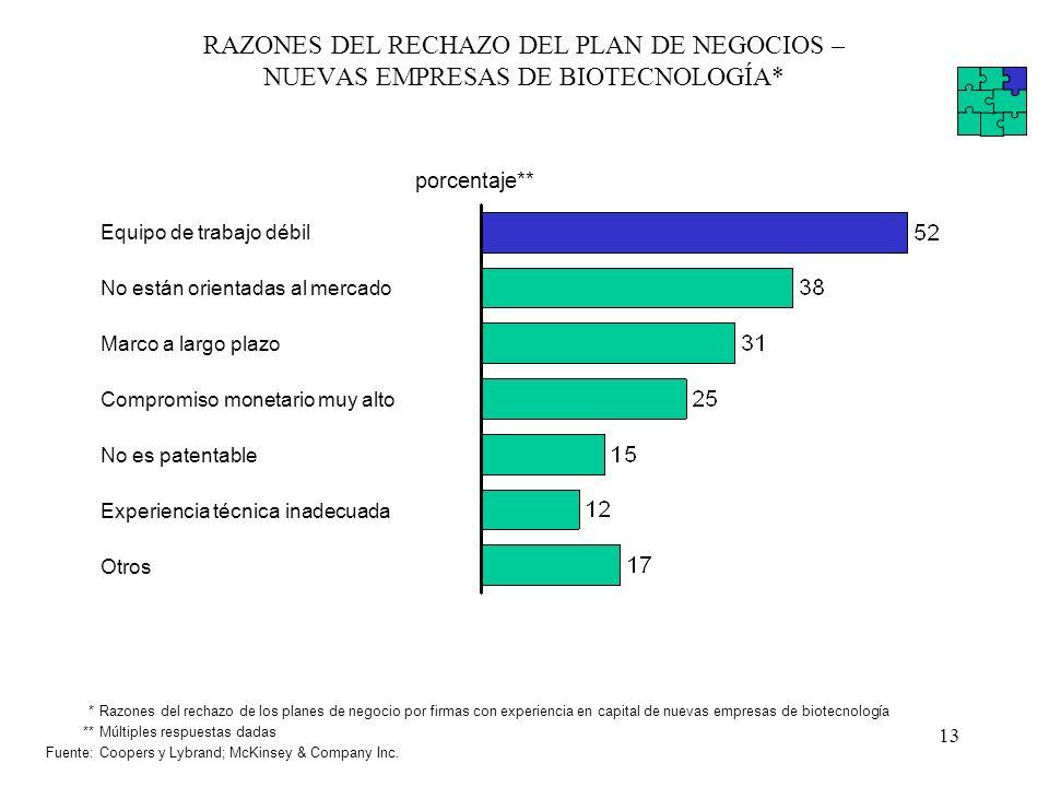 13 RAZONES DEL RECHAZO DEL PLAN DE NEGOCIOS – NUEVAS EMPRESAS DE BIOTECNOLOGÍA* porcentaje** Equipo de trabajo débil No están orientadas al mercado Ma