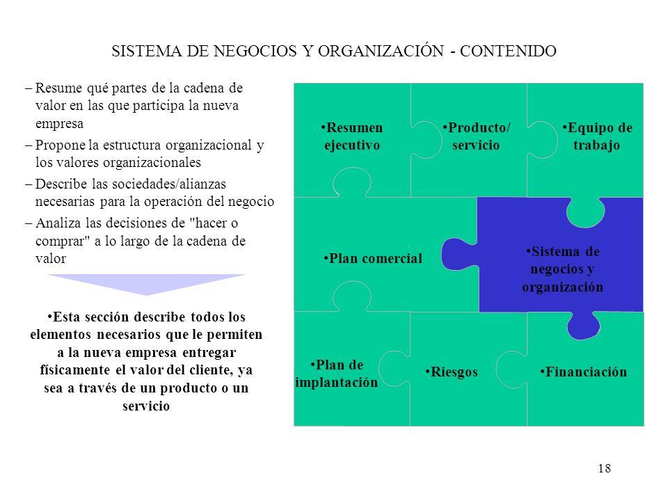18 SISTEMA DE NEGOCIOS Y ORGANIZACIÓN - CONTENIDO Resumen ejecutivo Producto/ servicio Equipo de trabajo Plan comercial Sistema de negocios y organiza