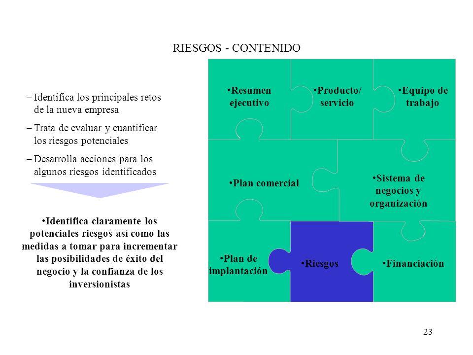 23 RIESGOS - CONTENIDO Resumen ejecutivo Producto/ servicio Equipo de trabajo Plan comercial Sistema de negocios y organización Plan de implantación R