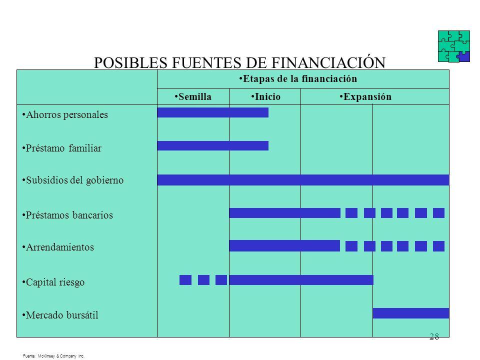 28 POSIBLES FUENTES DE FINANCIACIÓN Etapas de la financiación SemillaInicioExpansión Ahorros personales Préstamo familiar Subsidios del gobierno Prést