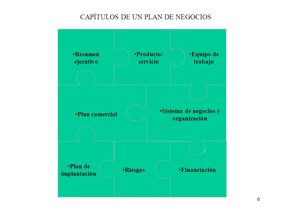 6 CAPÍTULOS DE UN PLAN DE NEGOCIOS Resumen ejecutivo Producto/ servicio Equipo de trabajo Plan comercial Sistema de negocios y organización Plan de im