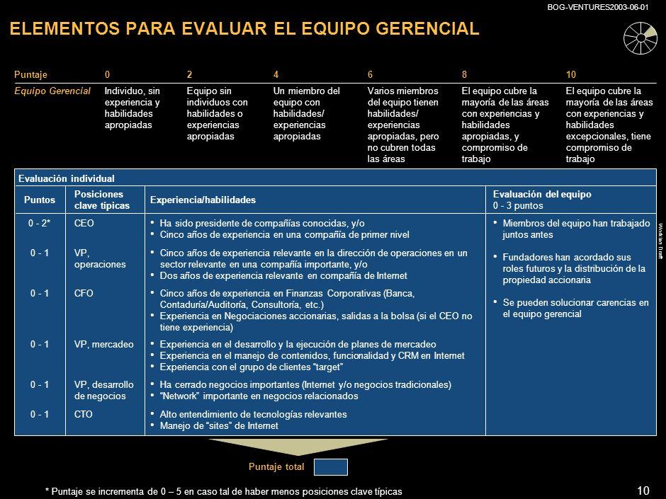 Working Draft BOG-VENTURES2003-06-01 9 ELEMENTOS PARA EVALUAR EL RESUMEN EJECUTIVO Puntaje0246810 Resumen Ejecutivo ¿Despierta interés.