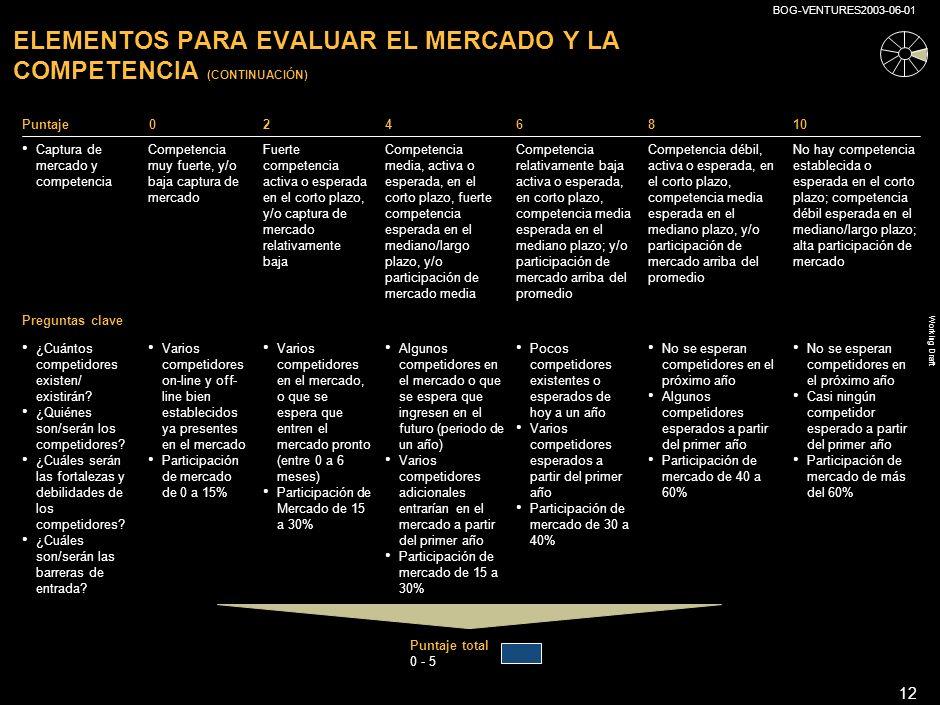 Working Draft BOG-VENTURES2003-06-01 11 ELEMENTOS PARA EVALUAR EL MERCADO Y LA COMPETENCIA Puntaje0246810 Mercado y Competencia MercadoMercado pequeño y en baja Mercado pequeño y estable Mercado pequeño creciendo, o grande en baja Mercado pequeño en boom, o grande estable Mercado grande y en crecimiento Mercado grande y en boom Definición Puntaje total 0 - 5 Colombia/ América Latina (pequeño) –Tamaño –Crecimiento –<100 millones de dólares –En baja –<100 millones de dólares –<10% de crecimiento –<100 millones de dólares –<10-50% de crecimiento –<100 millones de dólares –<50% de crecimiento Colombia/ América Latina (grande) –Tamaño –Crecimiento –>100 millones de dólares –En baja –>100 millones de dólares –0-5% de crecimiento –>100 millones de dólares –5-15% de crecimiento –>100 millones de dólares –>15% de crecimiento