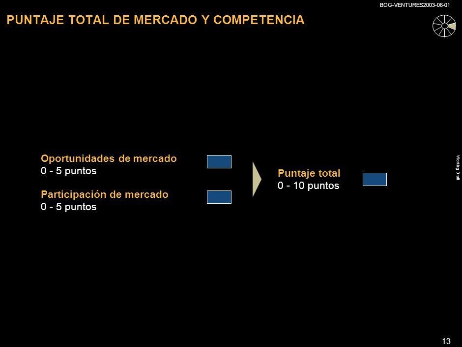 Working Draft BOG-VENTURES2003-06-01 12 ELEMENTOS PARA EVALUAR EL MERCADO Y LA COMPETENCIA (CONTINUACIÓN) Puntaje0246810 Puntaje total 0 - 5 Captura de mercado y competencia Competencia muy fuerte, y/o baja captura de mercado Fuerte competencia activa o esperada en el corto plazo, y/o captura de mercado relativamente baja Competencia media, activa o esperada, en el corto plazo, fuerte competencia esperada en el mediano/largo plazo, y/o participación de mercado media Competencia relativamente baja activa o esperada, en corto plazo, competencia media esperada en el mediano plazo; y/o participación de mercado arriba del promedio Competencia débil, activa o esperada, en el corto plazo, competencia media esperada en el mediano plazo, y/o participación de mercado arriba del promedio No hay competencia establecida o esperada en el corto plazo; competencia débil esperada en el mediano/largo plazo; alta participación de mercado ¿Cuántos competidores existen/ existirán.