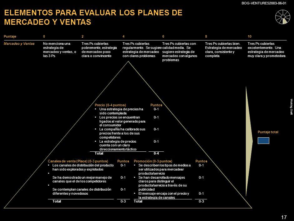 Working Draft BOG-VENTURES2003-06-01 16 PUNTAJE TOTAL EN EL ÁREA DE PRODUCTO/SERVICIO Puntos por valor para el consumidor 0 - 5 puntos Puntos sobre status de desarrollo y capacidad de diferenciación frente al mercado 0 - 5 puntos Peso* x 7/5 = Peso x 3/5 = Puntaje total 0 - 5