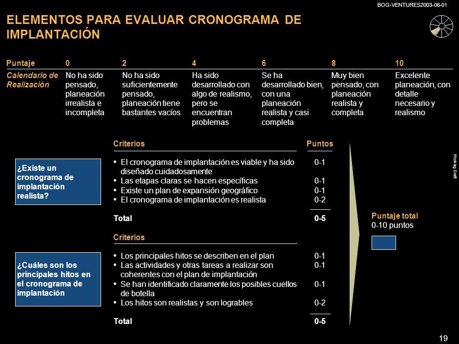 Working Draft BOG-VENTURES2003-06-01 18 ELEMENTOS PARA EVALUAR EL SISTEMA DE NEGOCIO Y ORGANIZACIÓN Puntaje total 0-10 puntos Desarrollo de productos/ servicios ProducciónMarketingVentasServicio al cliente Criterios clave Las diferentes etapas del sistema de negocio han sido claramente planeadas El sistema de negocios para cada etapa del producto/servicio es descrito en detalle El enfoque de las actividades a realizar en las diferentes etapas se encuentra descrito en detalle Se han considerado las ventajas del dilema outsourcing vs.