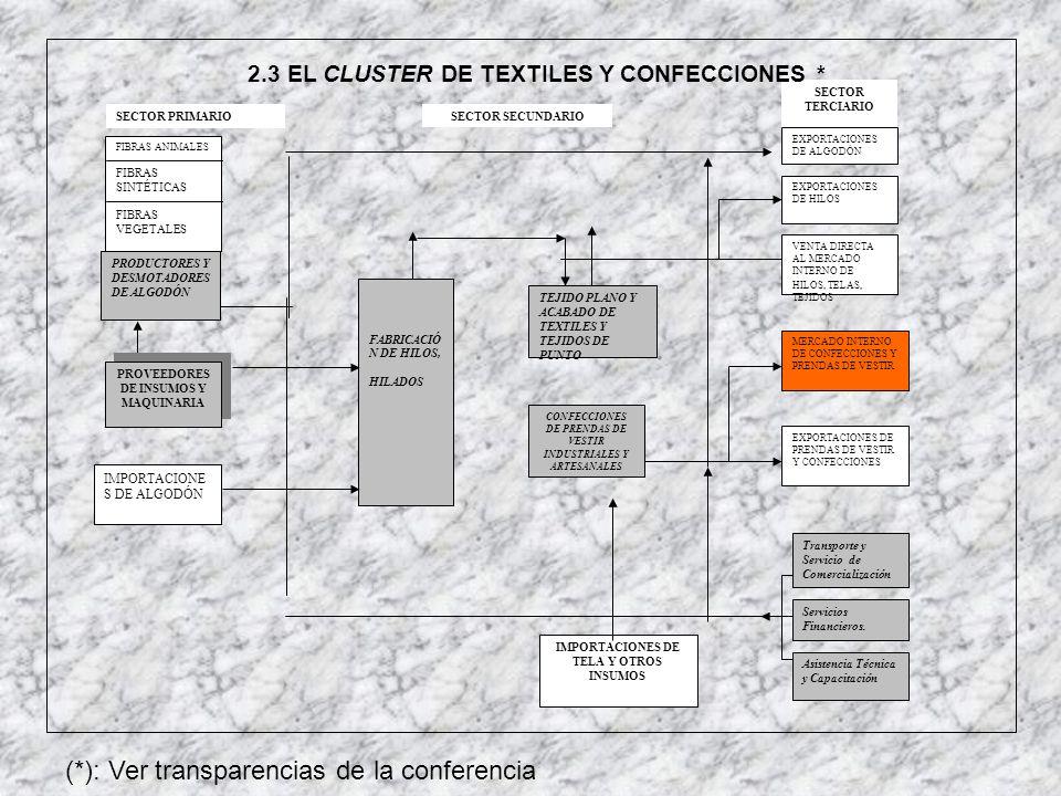 TEJIDO PLANO Y ACABADO DE TEXTILES Y TEJIDOS DE PUNTO CONFECCIONES DE PRENDAS DE VESTIR INDUSTRIALES Y ARTESANALES SECTOR PRIMARIO FIBRAS ANIMALES FIB