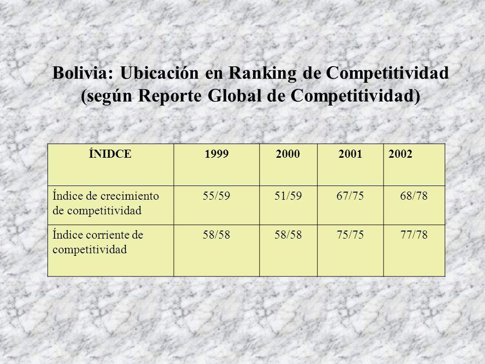 Bolivia: Ubicación en Ranking de Competitividad (según Reporte Global de Competitividad) ÍNIDCE1999200020012002 Índice de crecimiento de competitivida