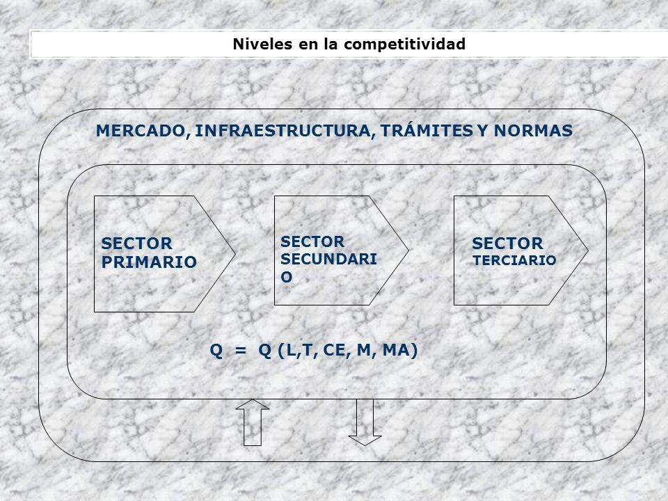 MERCADO, INFRAESTRUCTURA, TRÁMITES Y NORMAS SECTOR PRIMARIO SECTOR SECUNDARI O SECTOR TERCIARIO Q = Q (L,T, CE, M, MA) Niveles en la competitividad