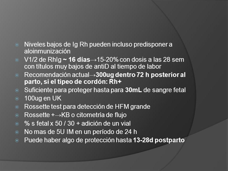 Niveles bajos de Ig Rh pueden incluso predisponer a aloinmunización V1/2 de RhIg ~ 16 días15-20% con dosis a las 28 sem con títulos muy bajos de antiD