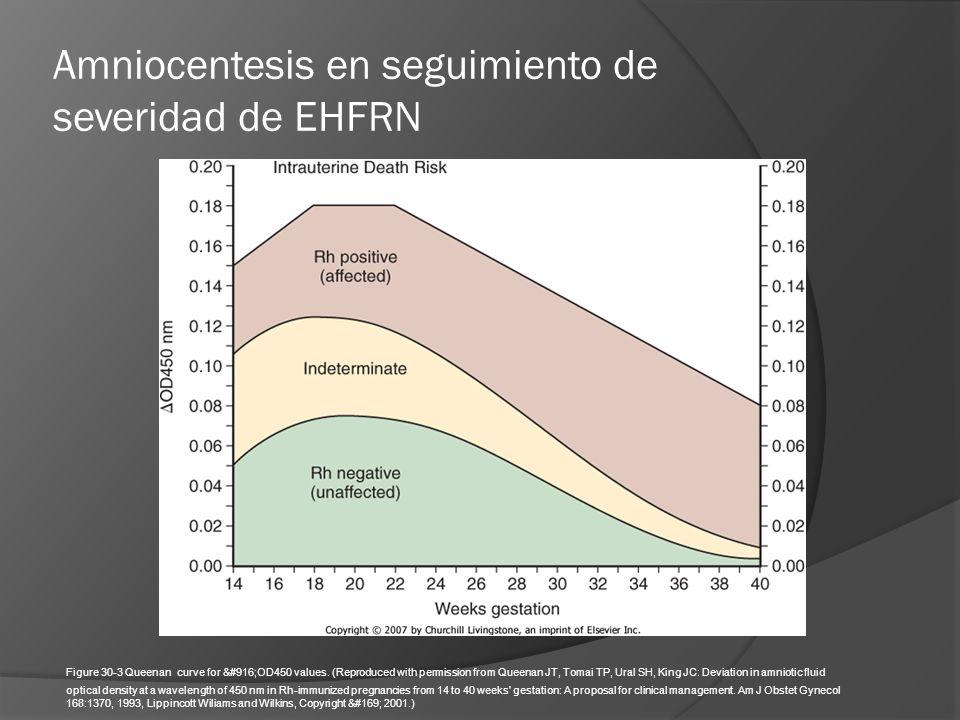 Amniocentesis en seguimiento de severidad de EHFRN Figure 30-3 Queenan curve for ΔOD450 values. (Reproduced with permission from Queenan JT, Toma