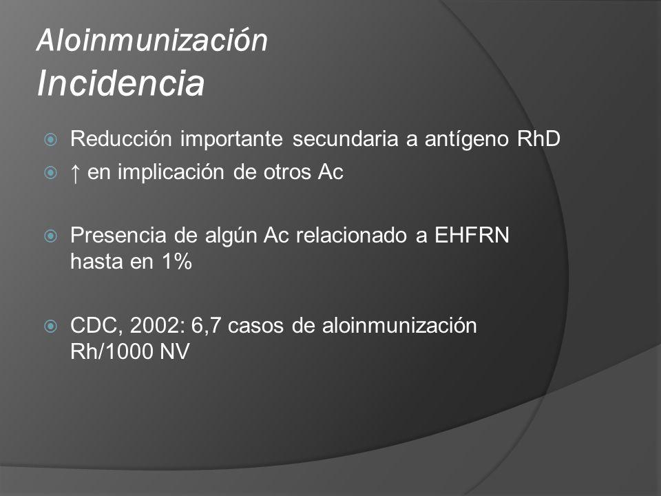 Aloinmunización Fisiopatología Respuesta inmune de individuo Rh- expuesto a GR Rh+ en 3 grupos: 1- Respondedores 60-70%, desarrollan Ac contra pequeños vol de GR, es proporcional Hiperrespondedores 2- Respondedores 10-20% inmunización solo a grandes volúmenes 3- No respondedores 10-20% HFM antenatal o durante labor
