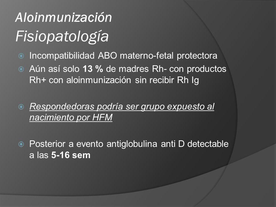Aloinmunización Fisiopatología IgG antiD Ac no aglutinante q no fija ´C Ausencia de hemólisis intravascular, secuestro y destrucción subsecuente en bazo e higado de GR cubiertos con Acs Relación genética HLA Sexo fetal 13x más frecuente hidrops y 3x mortalidad
