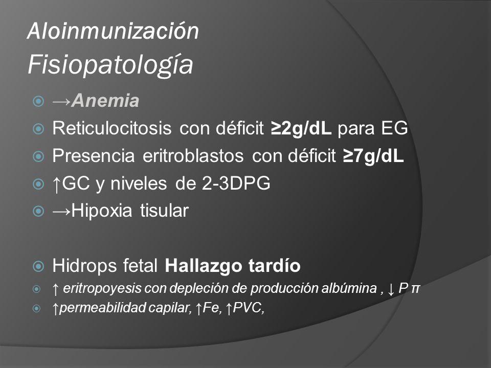 Aloinmunización Fisiopatología Anemia Reticulocitosis con déficit 2g/dL para EG Presencia eritroblastos con déficit 7g/dL GC y niveles de 2-3DPG Hipox