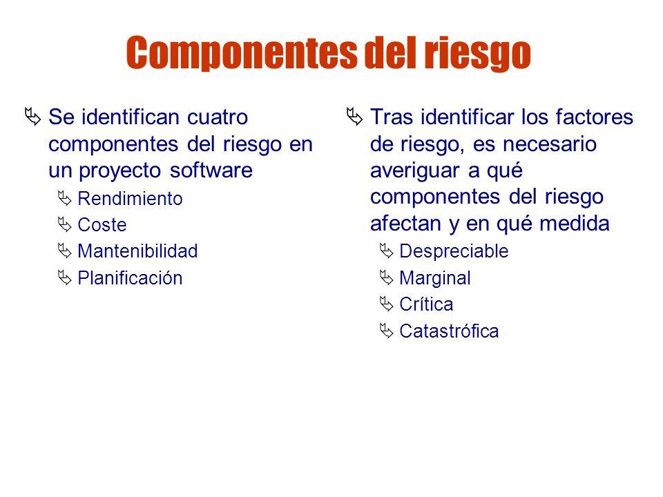 Gestión de riesgos Componentes del riesgo Se identifican cuatro componentes del riesgo en un proyecto software Rendimiento Coste Mantenibilidad Planif