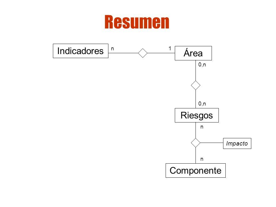 Gestión de riesgos Resumen Área Riesgos 0,n Componente n n Impacto Indicadores n1
