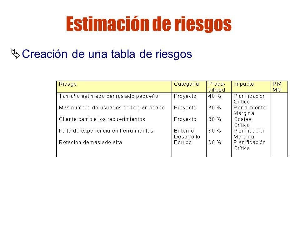 Gestión de riesgos Estimación de riesgos Creación de una tabla de riesgos