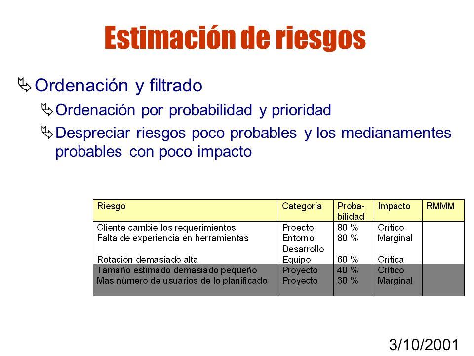 3/10/2001 Gestión de riesgos Estimación de riesgos Ordenación y filtrado Ordenación por probabilidad y prioridad Despreciar riesgos poco probables y l
