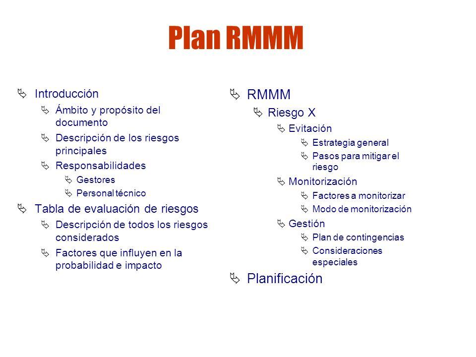 Gestión de riesgos Plan RMMM Introducción Ámbito y propósito del documento Descripción de los riesgos principales Responsabilidades Gestores Personal