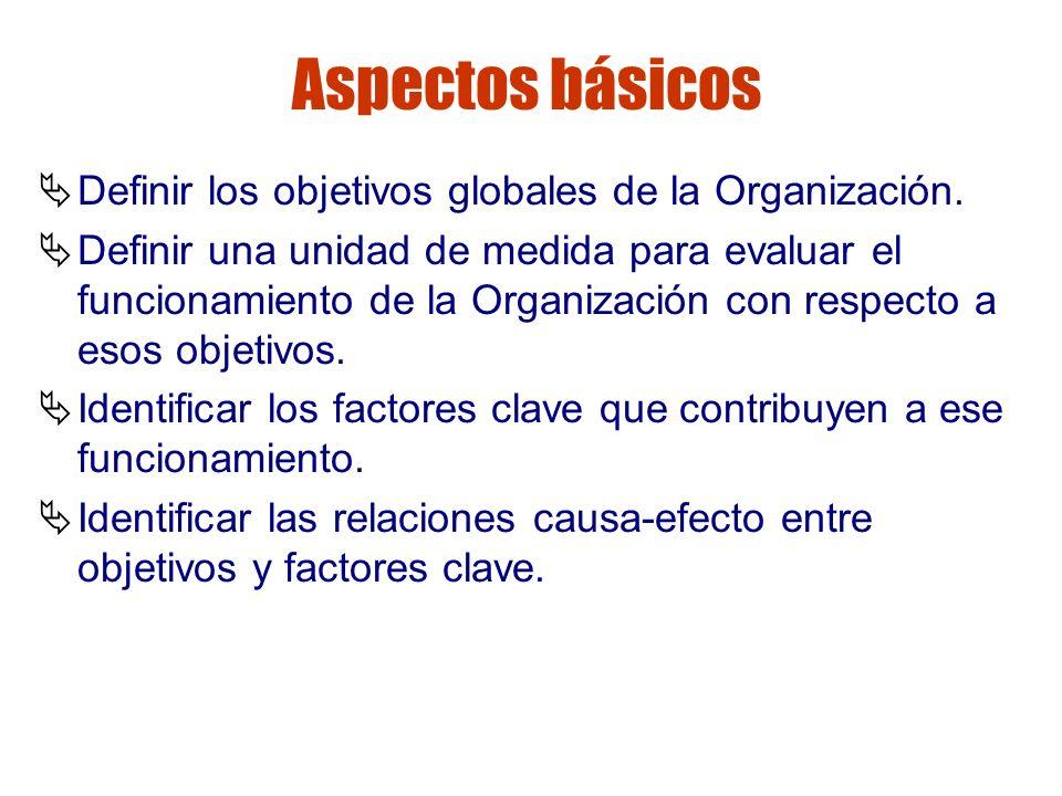 Gestión de riesgos Aspectos básicos Definir los objetivos globales de la Organización. Definir una unidad de medida para evaluar el funcionamiento de
