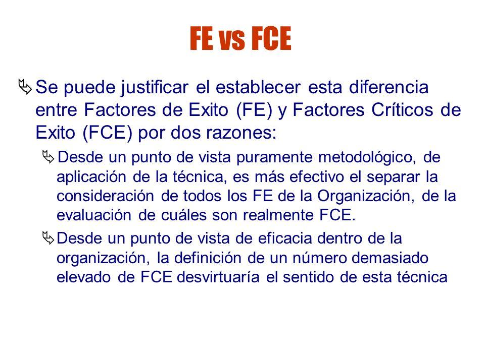 Gestión de riesgos FE vs FCE Se puede justificar el establecer esta diferencia entre Factores de Exito (FE) y Factores Críticos de Exito (FCE) por dos