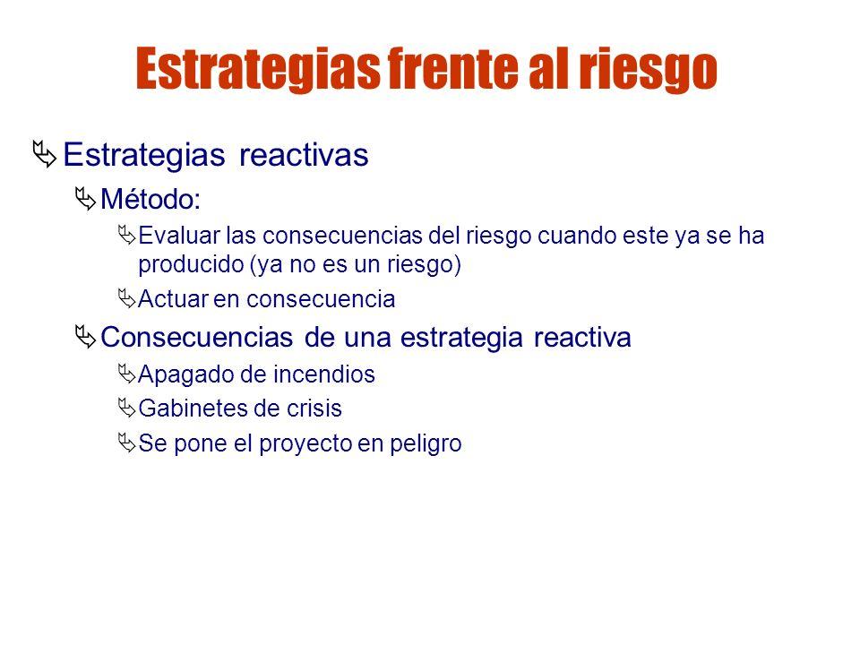 Gestión de riesgos Estrategias frente al riesgo Estrategias reactivas Método: Evaluar las consecuencias del riesgo cuando este ya se ha producido (ya