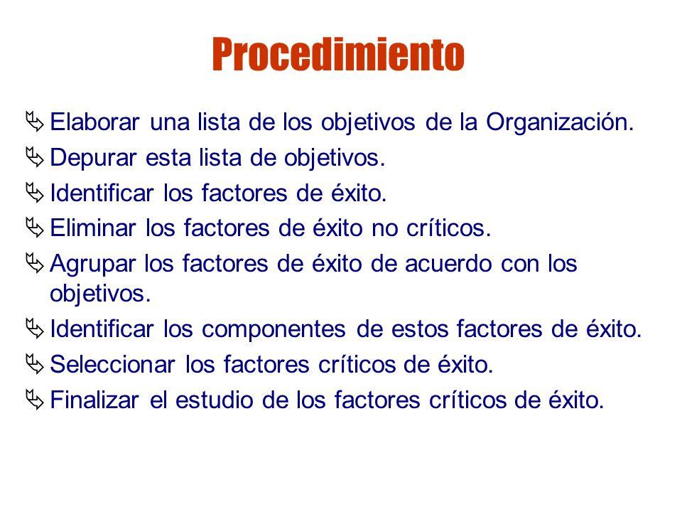 Gestión de riesgos Procedimiento Elaborar una lista de los objetivos de la Organización. Depurar esta lista de objetivos. Identificar los factores de