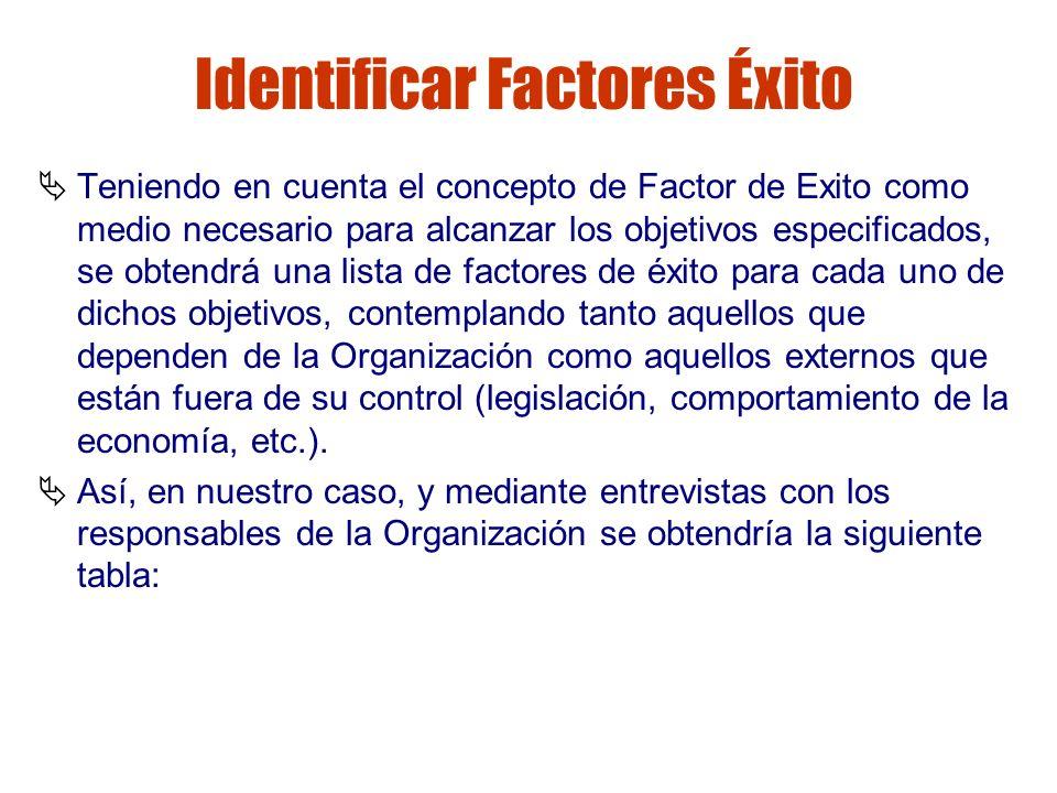 Gestión de riesgos Identificar Factores Éxito Teniendo en cuenta el concepto de Factor de Exito como medio necesario para alcanzar los objetivos espec