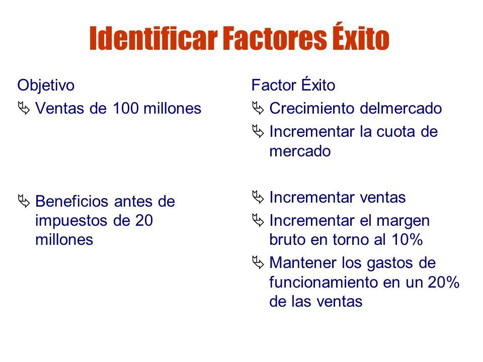Gestión de riesgos Identificar Factores Éxito Objetivo Ventas de 100 millones Beneficios antes de impuestos de 20 millones Factor Éxito Crecimiento de
