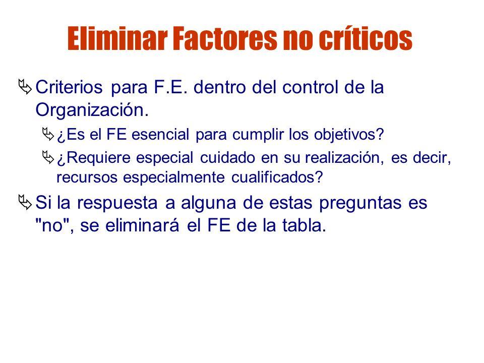 Gestión de riesgos Eliminar Factores no críticos Criterios para F.E. dentro del control de la Organización. ¿Es el FE esencial para cumplir los objeti