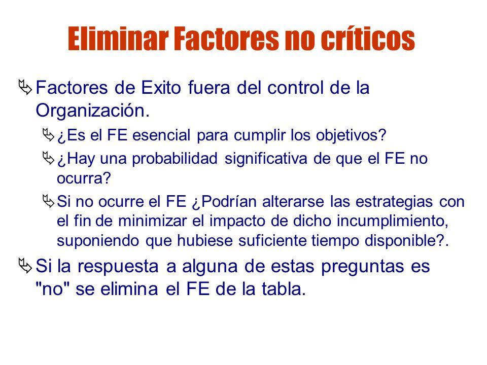 Gestión de riesgos Eliminar Factores no críticos Factores de Exito fuera del control de la Organización. ¿Es el FE esencial para cumplir los objetivos