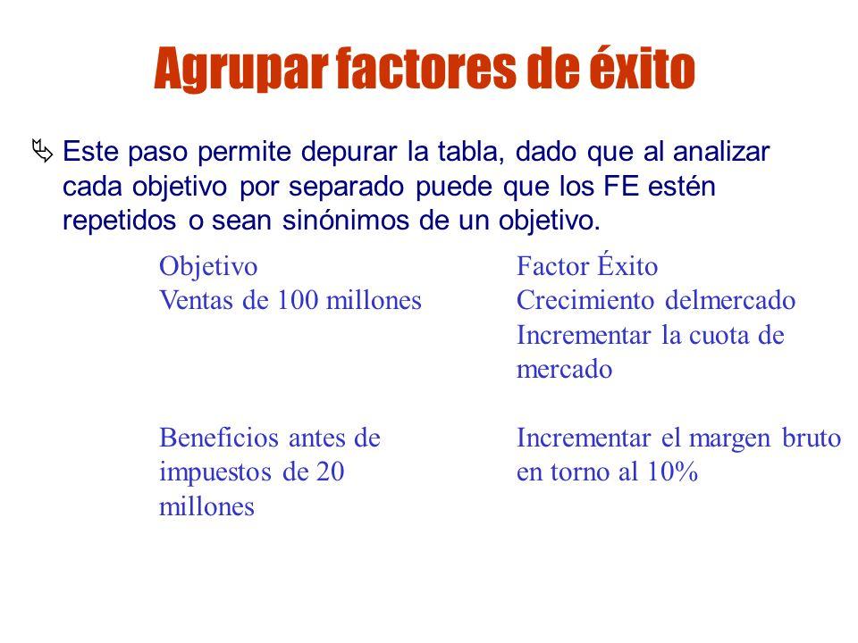 Gestión de riesgos Agrupar factores de éxito Este paso permite depurar la tabla, dado que al analizar cada objetivo por separado puede que los FE esté