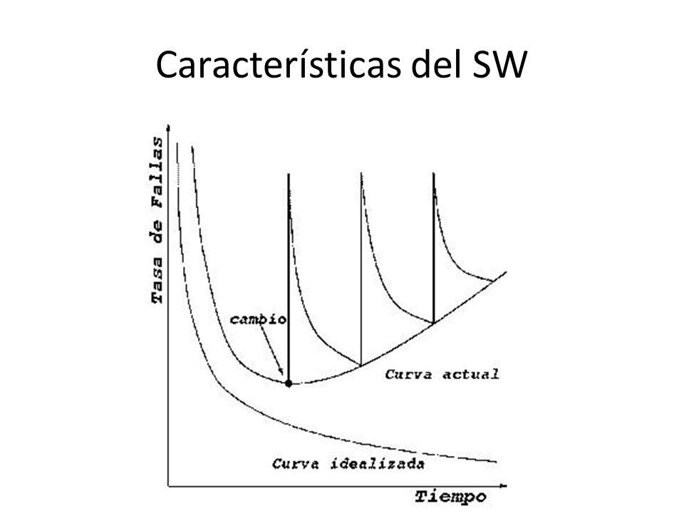 Modelo en cascada En la práctica, este modelo no es lineal, e involucra varias iteraciones e interacción entre las distintas fases de desarrollo.
