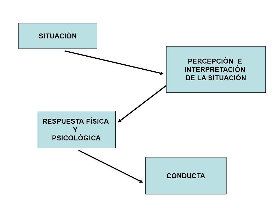 SITUACIÓN PERCEPCIÓN E INTERPRETACIÓN DE LA SITUACIÓN RESPUESTA FÍSICA Y PSICOLÓGICA CONDUCTA