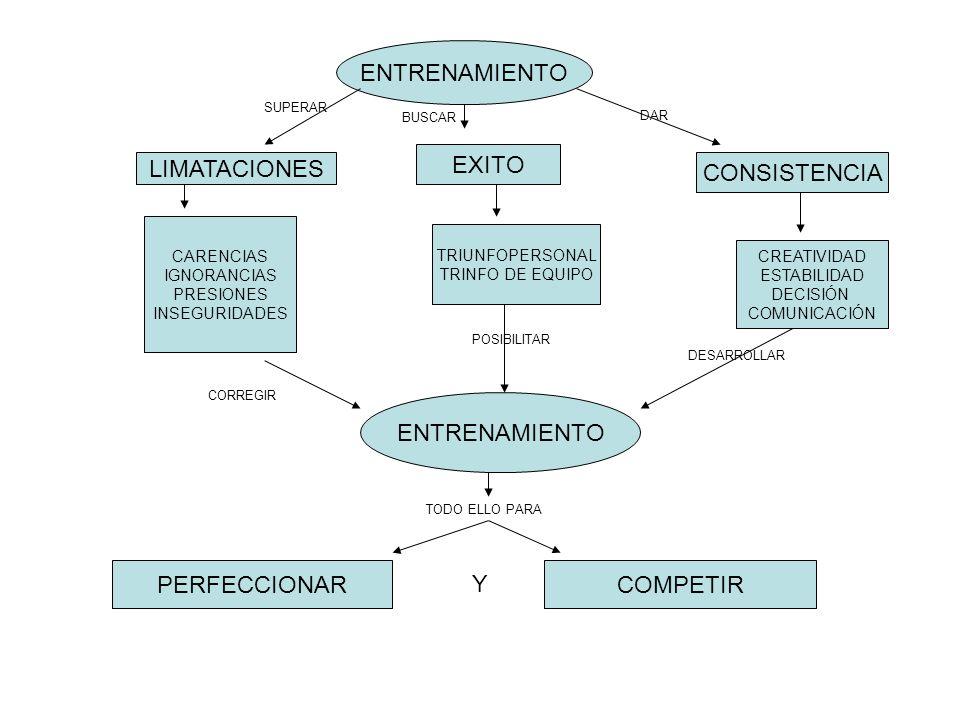 ENTRENAMIENTO LIMATACIONES EXITO CONSISTENCIA CARENCIAS IGNORANCIAS PRESIONES INSEGURIDADES TRIUNFOPERSONAL TRINFO DE EQUIPO CREATIVIDAD ESTABILIDAD D