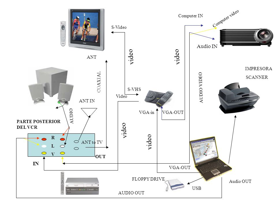 Computer IN Computer video S-Video S-VHS Video VGA-inVGA-OUT ANT RLVRLV IN OUT VGA-OUT Audio OUT USB PARTE POSTERIOR DEL VCR ANT to TV ANT IN Audio IN