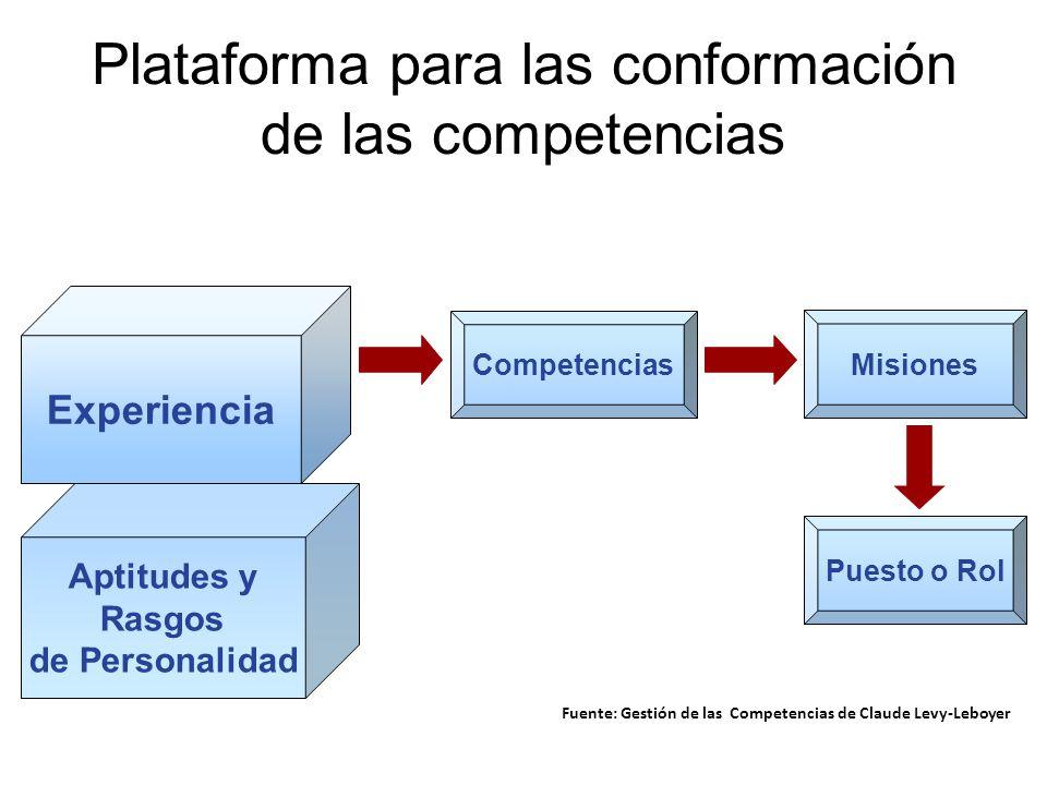 PLATAFORMA PARA LA CONFORMACIÓN DE LAS COMPETENCIAS Experiencia Aptitudes y Rasgos de Personalidad Competencias Misiones Puesto o Rol Fuente: Gestión