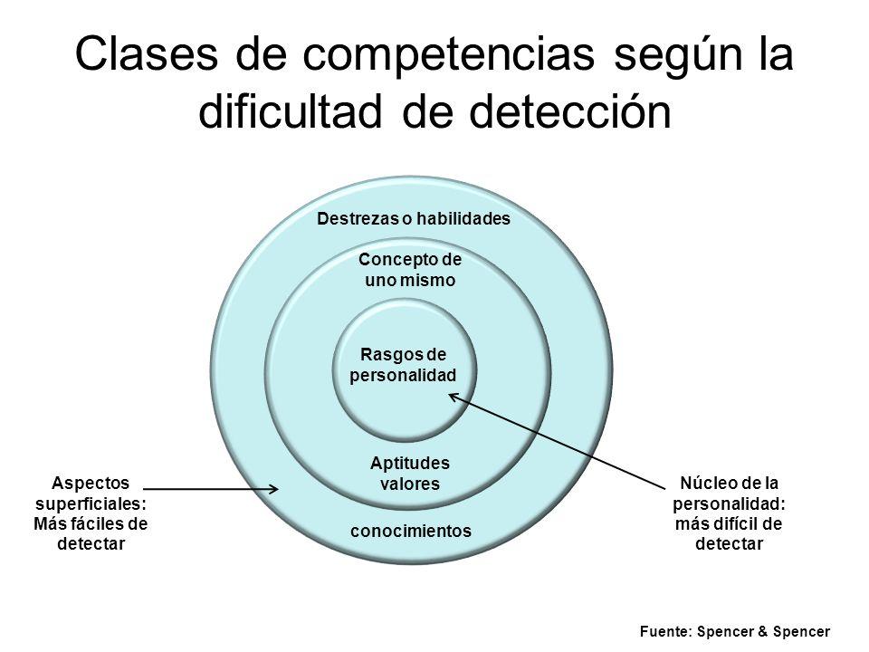CLASIFICACIÓN DE COMPETENCIAS SEGÚN SU DIFICULTAD DE DETECCIÓN Destrezas o habilidades Concepto de uno mismo Rasgos de personalidad Aptitudes valores