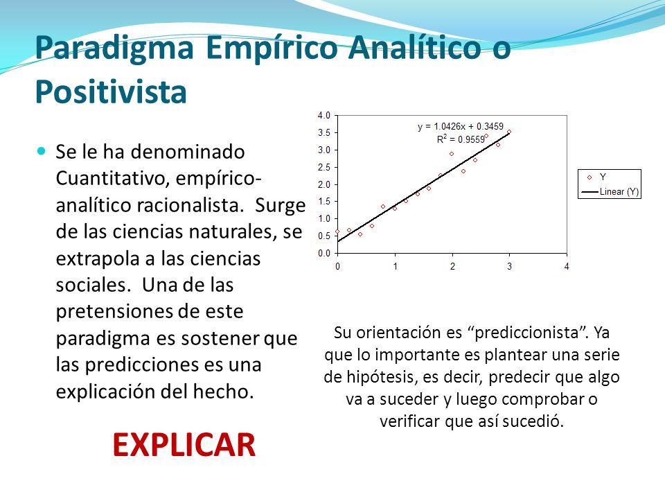 Paradigma Empírico Analítico o Positivista Se le ha denominado Cuantitativo, empírico- analítico racionalista. Surge de las ciencias naturales, se ext