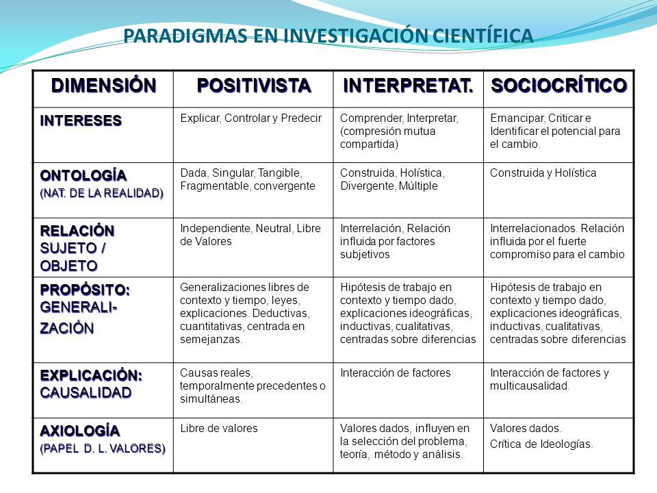 PARADIGMAS EN INVESTIGACIÓN CIENTÍFICA DIMENSIÓNPOSITIVISTAINTERPRETAT.SOCIOCRÍTICO INTERESES Explicar, Controlar y PredecirComprender, Interpretar, (