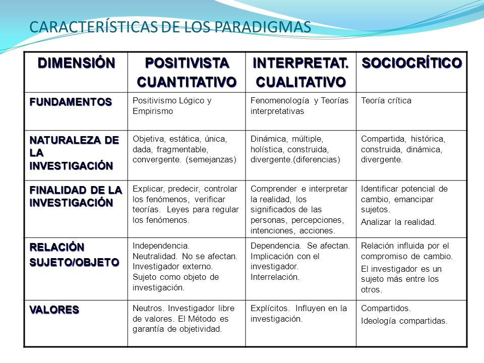 CARACTERÍSTICAS DE LOS PARADIGMAS DIMENSIÓNPOSITIVISTACUANTITATIVOINTERPRETAT.CUALITATIVOSOCIOCRÍTICO FUNDAMENTOS Positivismo Lógico y Empirismo Fenom