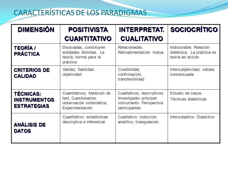 CARACTERÍSTICAS DE LOS PARADIGMAS DIMENSIÓNPOSITIVISTACUANTITATIVOINTERPRETAT.CUALITATIVOSOCIOCRÍTICO TEORÍA / PRÁCTICA Disociadas, constituyen entida