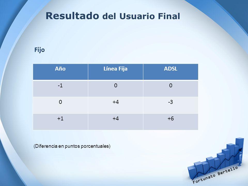 Resultado del Usuario Final Fijo AñoLínea FijaADSL 00 0+4-3 +1+4+6 (Diferencia en puntos porcentuales)