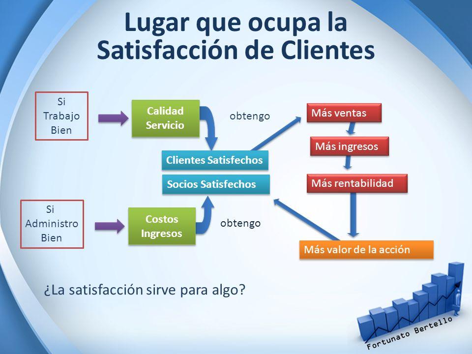 Lugar que ocupa la Satisfacción de Clientes ¿La satisfacción sirve para algo? Si Trabajo Bien Calidad Servicio obtengo Clientes Satisfechos Más ingres