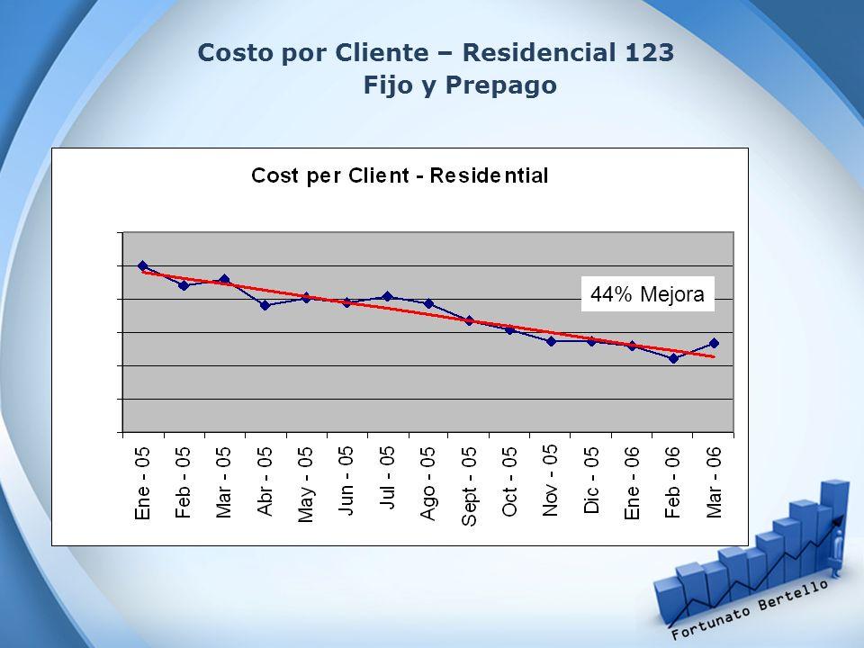 Costo por Cliente – Residencial 123 Fijo y Prepago 44% Mejora