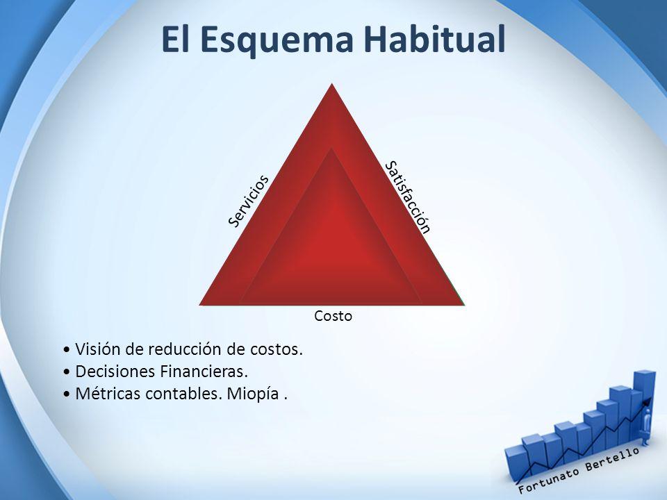 El Esquema Habitual Servicios Satisfacción Costo Visión de reducción de costos. Decisiones Financieras. Métricas contables. Miopía.